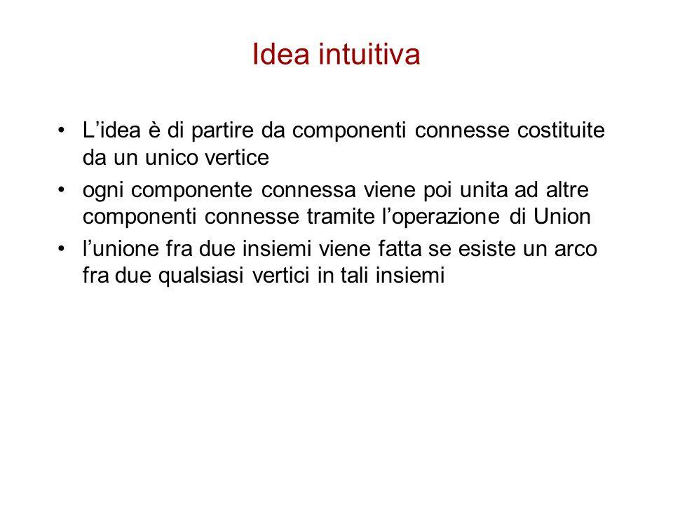 Idea intuitiva L'idea è di partire da componenti connesse costituite da un unico vertice.