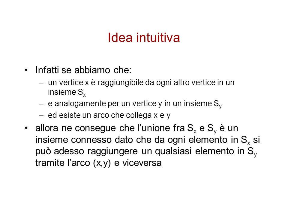 Idea intuitiva Infatti se abbiamo che: