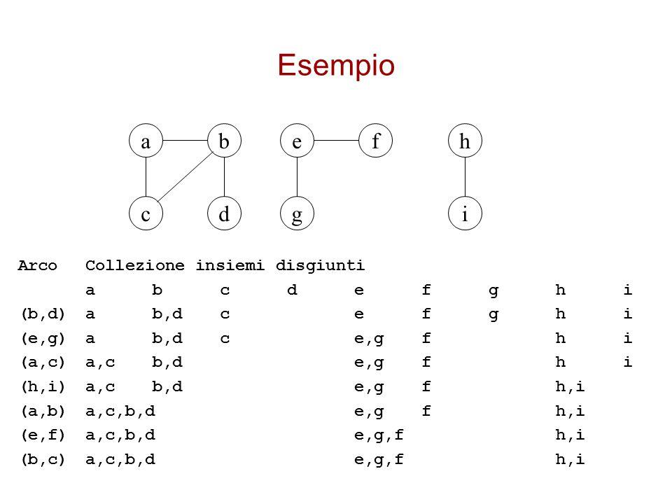 Esempio a b e f h c d g i Arco Collezione insiemi disgiunti