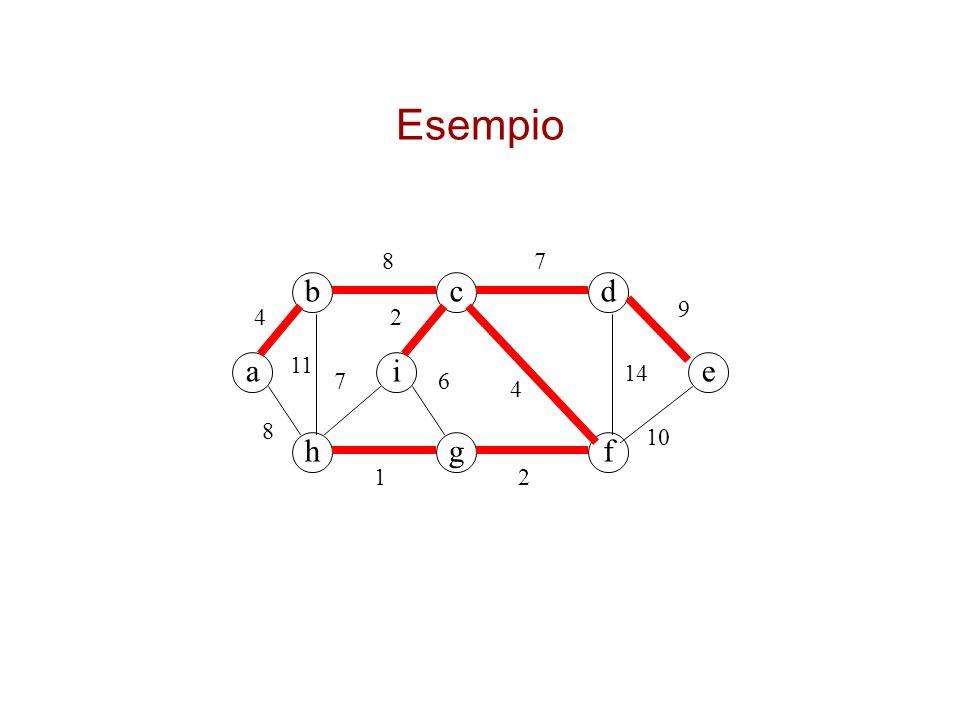 Esempio 8 7 b c d 9 4 2 a 11 i e 14 7 6 4 8 10 h g f 1 2