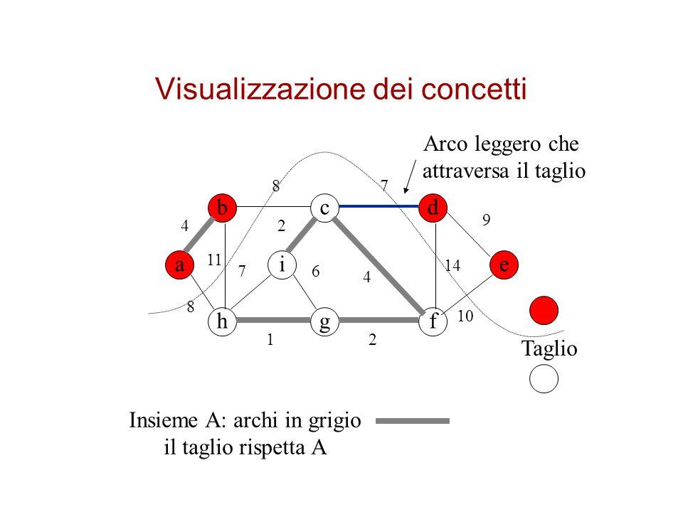 Visualizzazione dei concetti
