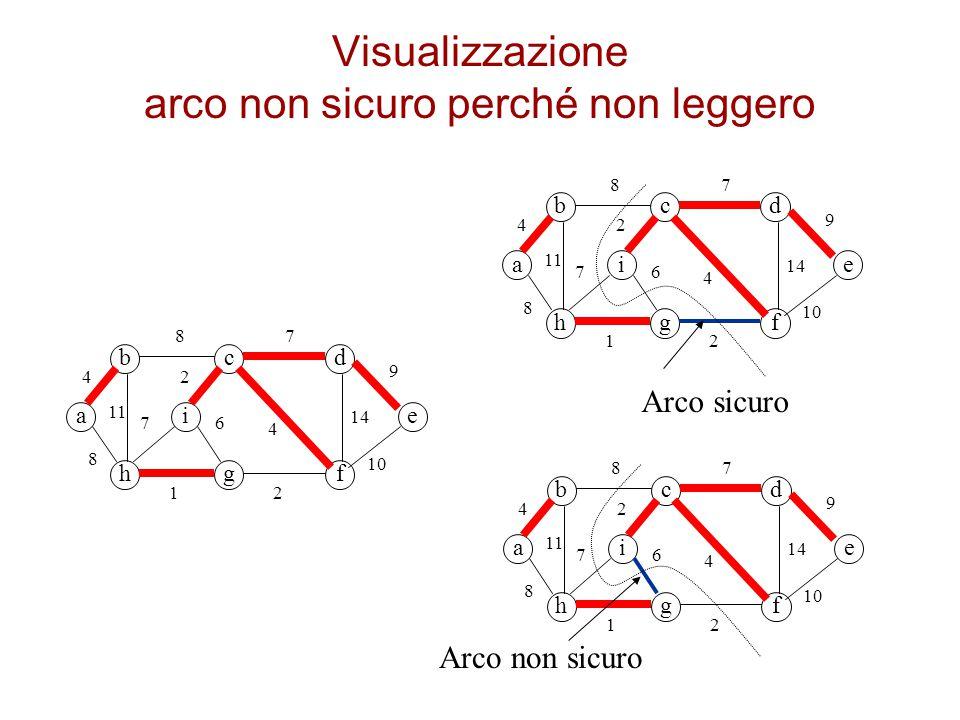 Visualizzazione arco non sicuro perché non leggero