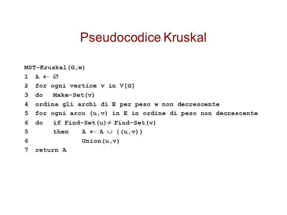 Pseudocodice Kruskal MST-Kruskal(G,w) 1 A  