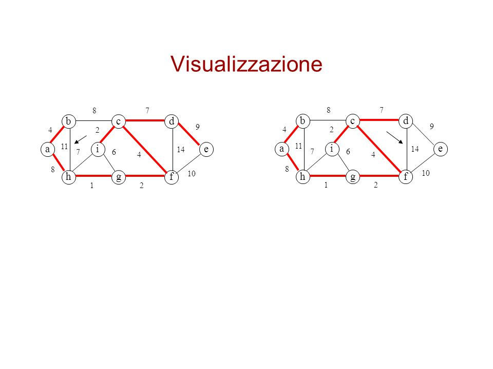 Visualizzazione b c d b c d a i a i e e h g f h g f 8 7 8 7 9 4 2 9 4