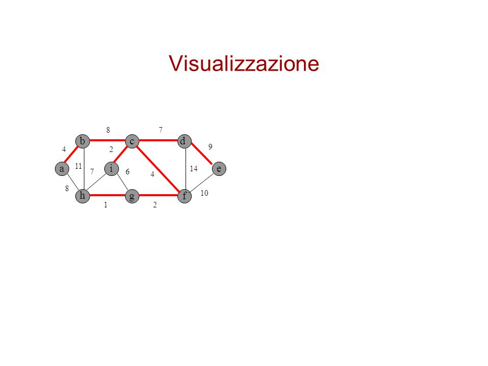 Visualizzazione 8 7 b c d 4 2 9 a 11 i 14 e 7 6 4 8 h g f 10 1 2