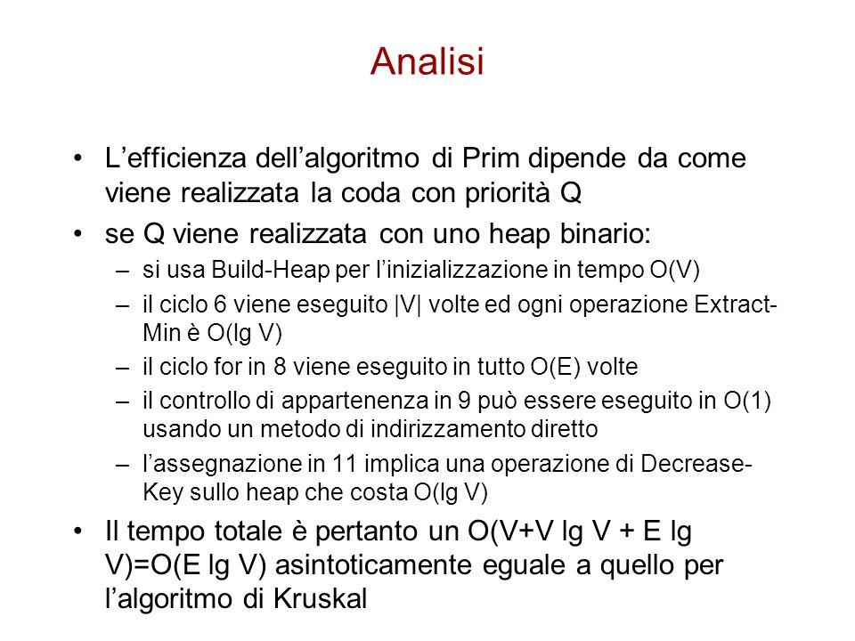 Analisi L'efficienza dell'algoritmo di Prim dipende da come viene realizzata la coda con priorità Q.