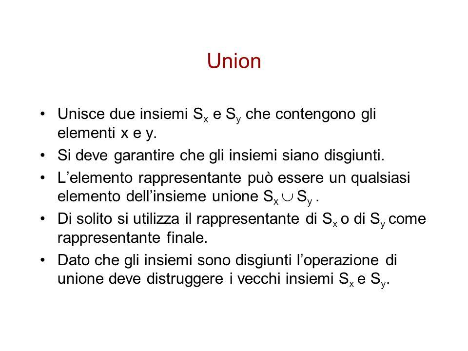 Union Unisce due insiemi Sx e Sy che contengono gli elementi x e y.