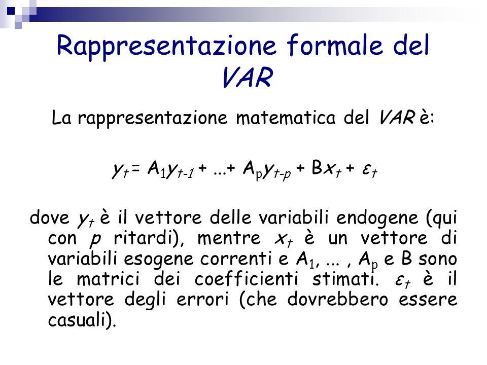 Rappresentazione formale del VAR