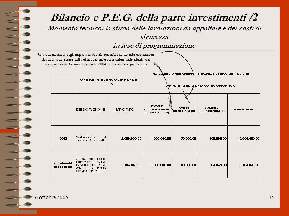 Bilancio e P.E.G. della parte investimenti /2 Momento tecnico: la stima delle lavorazioni da appaltare e dei costi di sicurezza in fase di programmazione