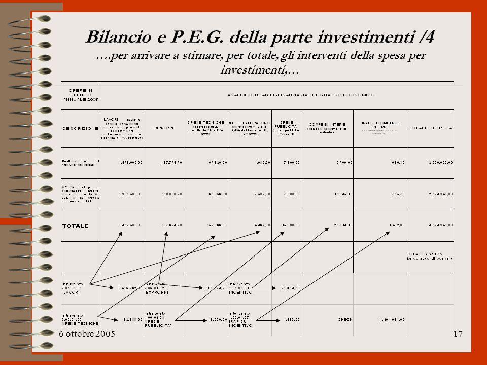 Bilancio e P. E. G. della parte investimenti /4 …