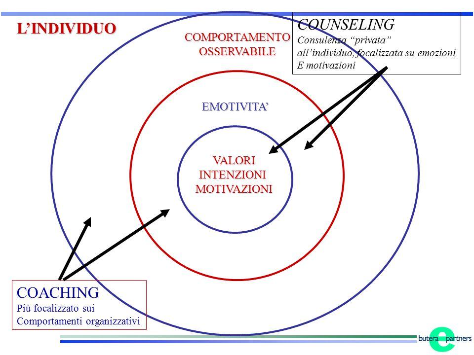 COUNSELING L'INDIVIDUO COACHING COMPORTAMENTO OSSERVABILE EMOTIVITA'