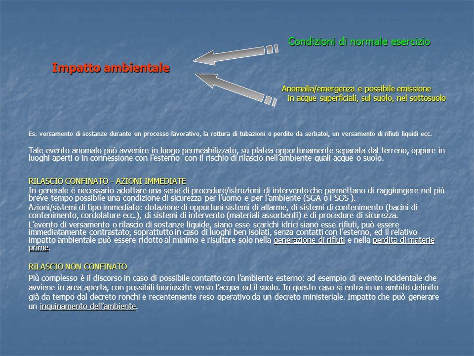 Impatto ambientale in acque superficiali, sul suolo, nel sottosuolo