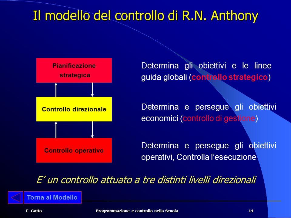 Il modello del controllo di R.N. Anthony
