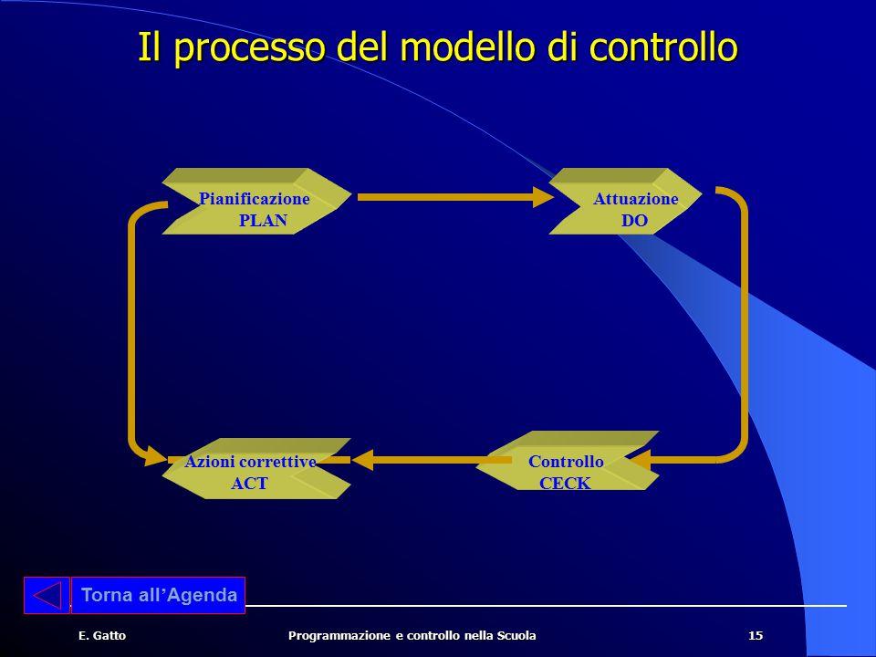 Il processo del modello di controllo