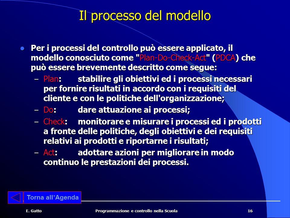 Il processo del modello