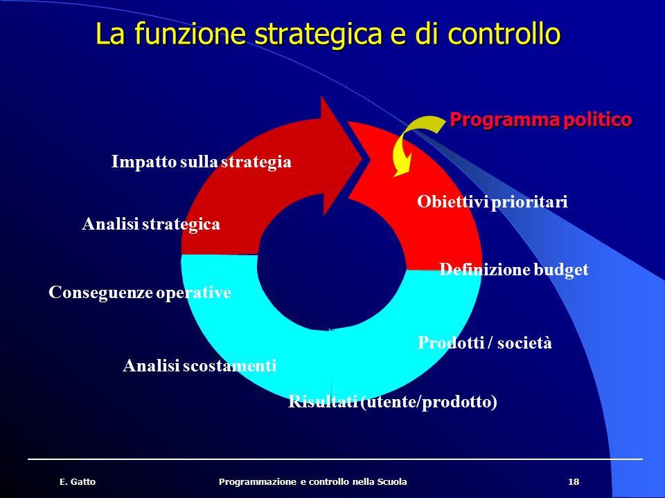 La funzione strategica e di controllo