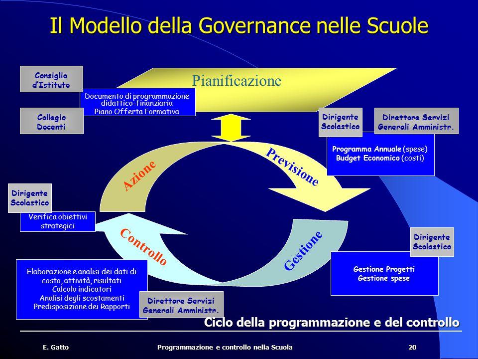 Il Modello della Governance nelle Scuole
