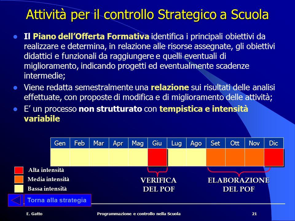 Attività per il controllo Strategico a Scuola