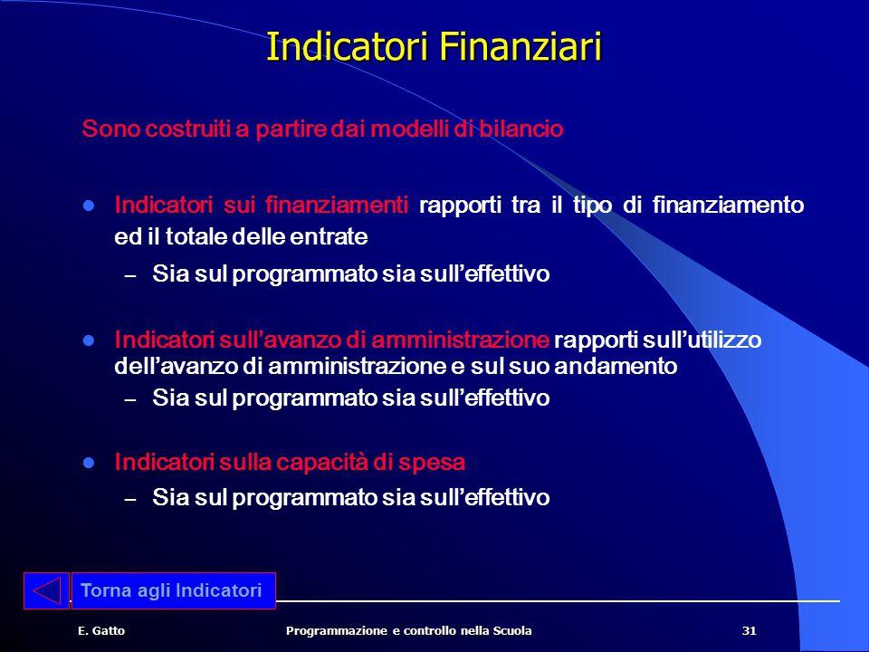 Indicatori Finanziari