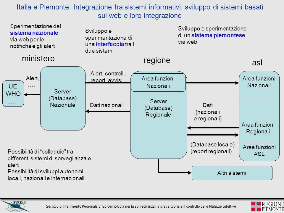 Italia e Piemonte. Integrazione tra sistemi informativi: sviluppo di sistemi basati sul web e loro integrazione