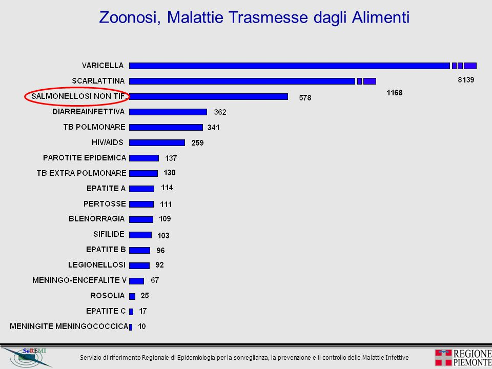 Zoonosi, Malattie Trasmesse dagli Alimenti