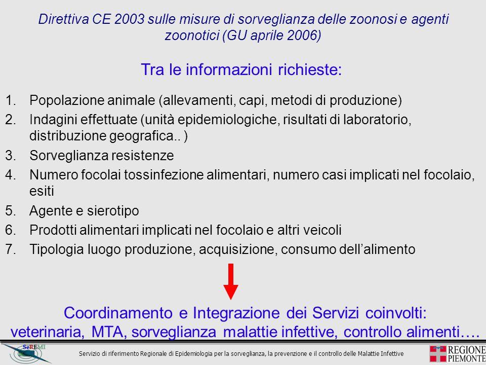 Coordinamento e Integrazione dei Servizi coinvolti: