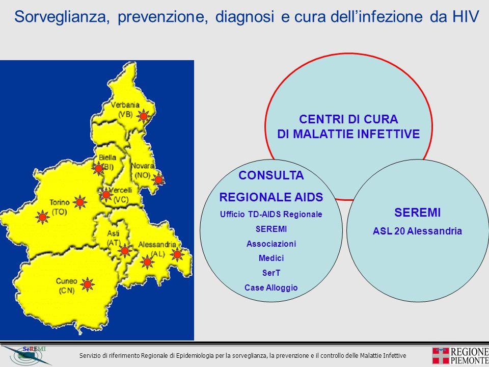 Ufficio TD-AIDS Regionale
