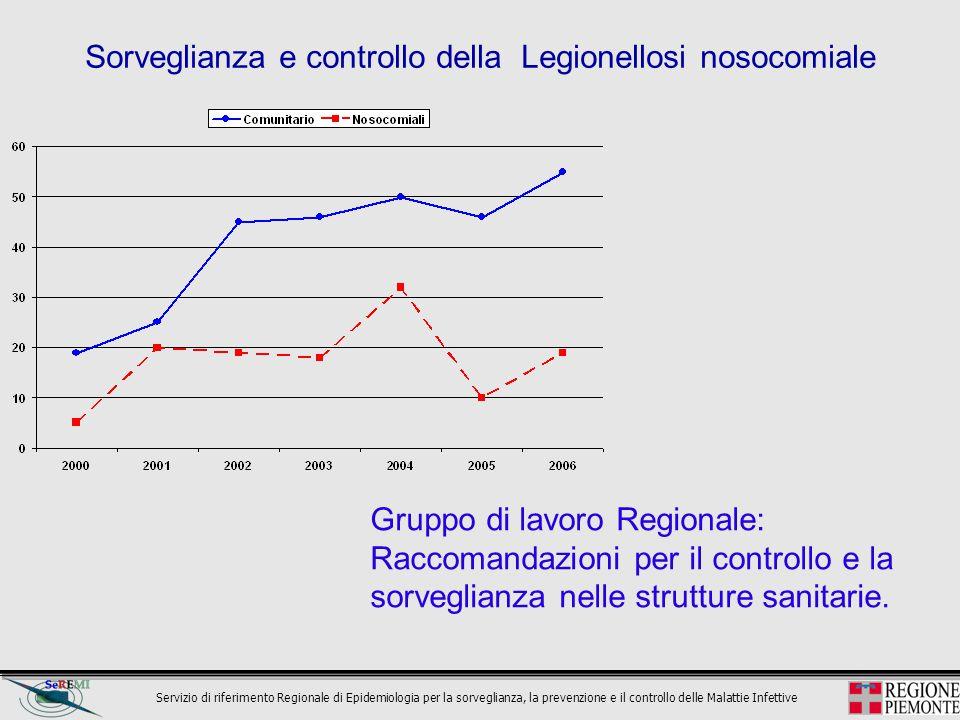 Sorveglianza e controllo della Legionellosi nosocomiale