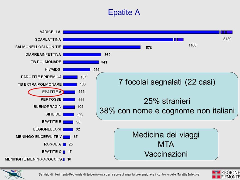 7 focolai segnalati (22 casi) 25% stranieri