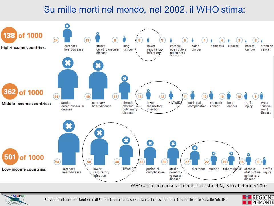 Su mille morti nel mondo, nel 2002, il WHO stima: