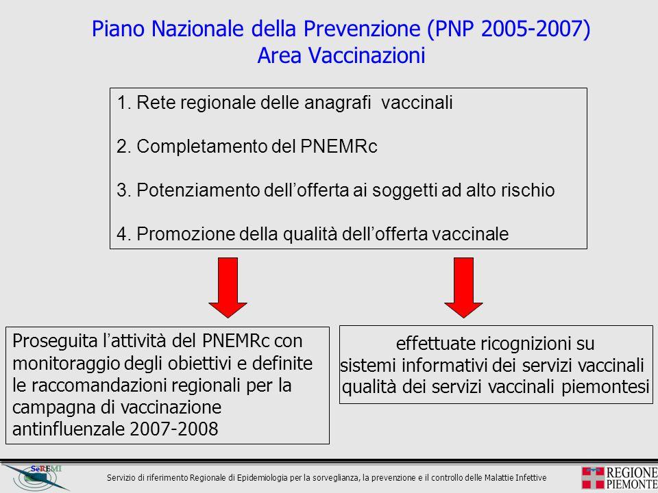 Piano Nazionale della Prevenzione (PNP 2005-2007) Area Vaccinazioni