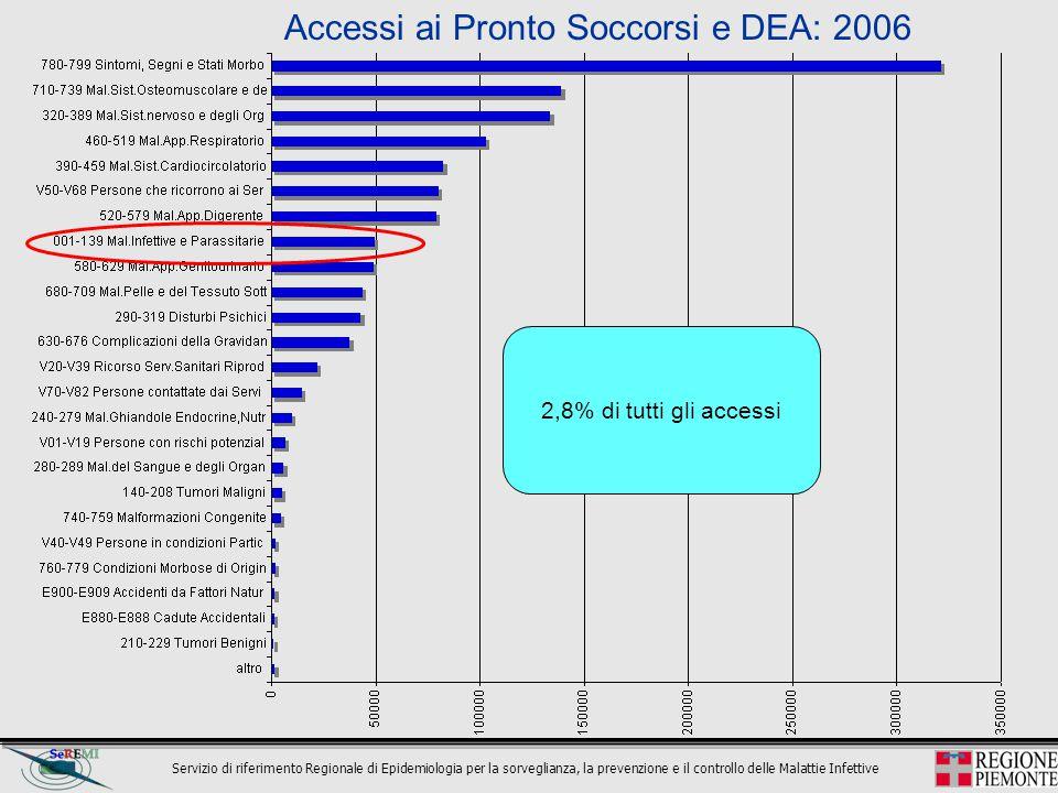 Accessi ai Pronto Soccorsi e DEA: 2006