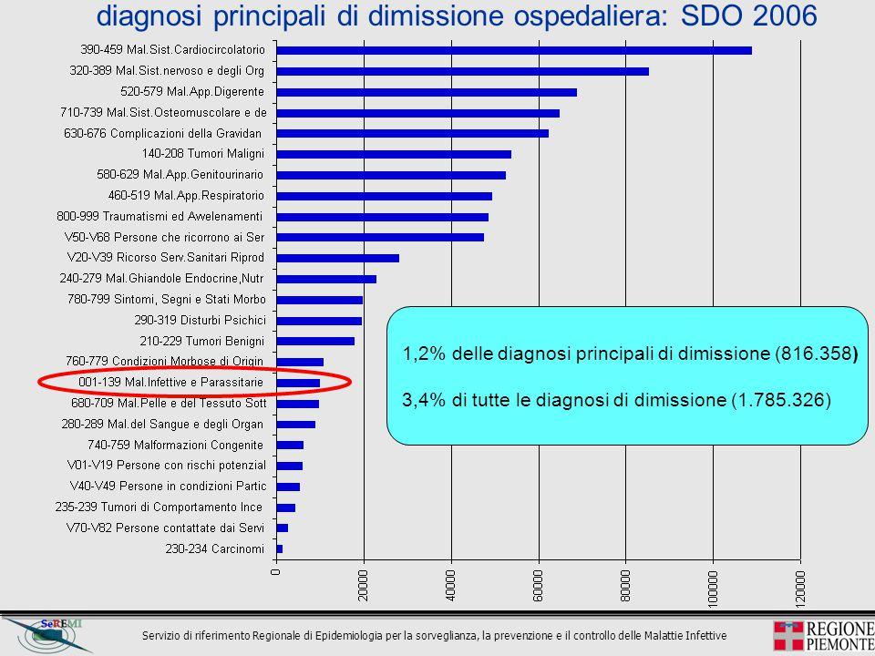 diagnosi principali di dimissione ospedaliera: SDO 2006