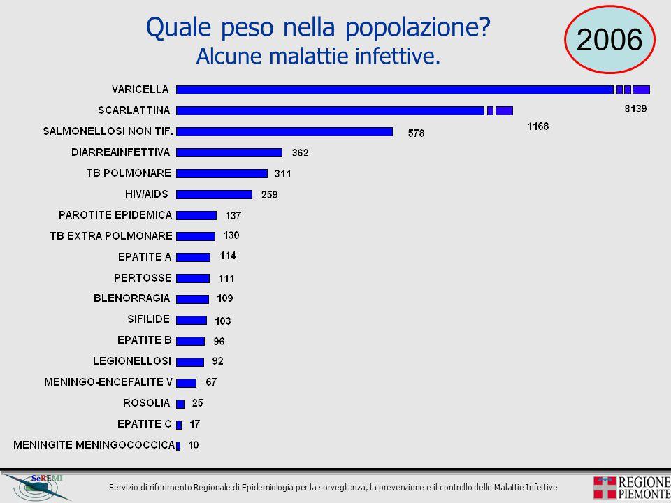 Quale peso nella popolazione Alcune malattie infettive.