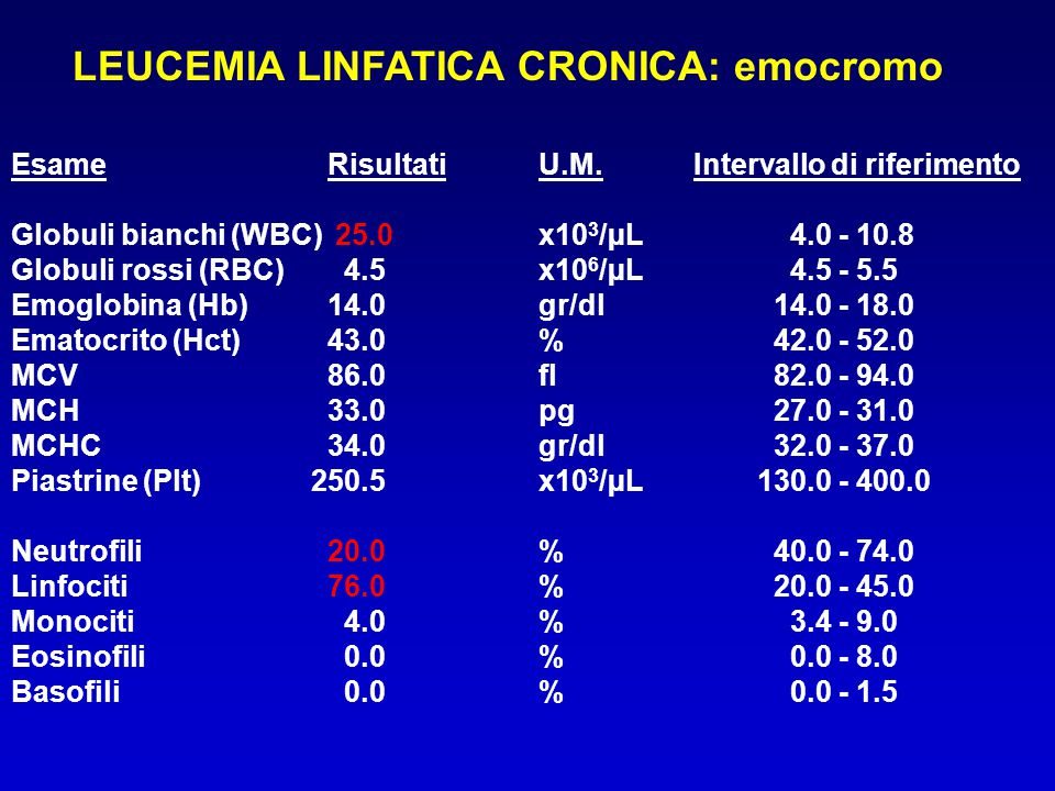 LEUCEMIA LINFATICA CRONICA: emocromo