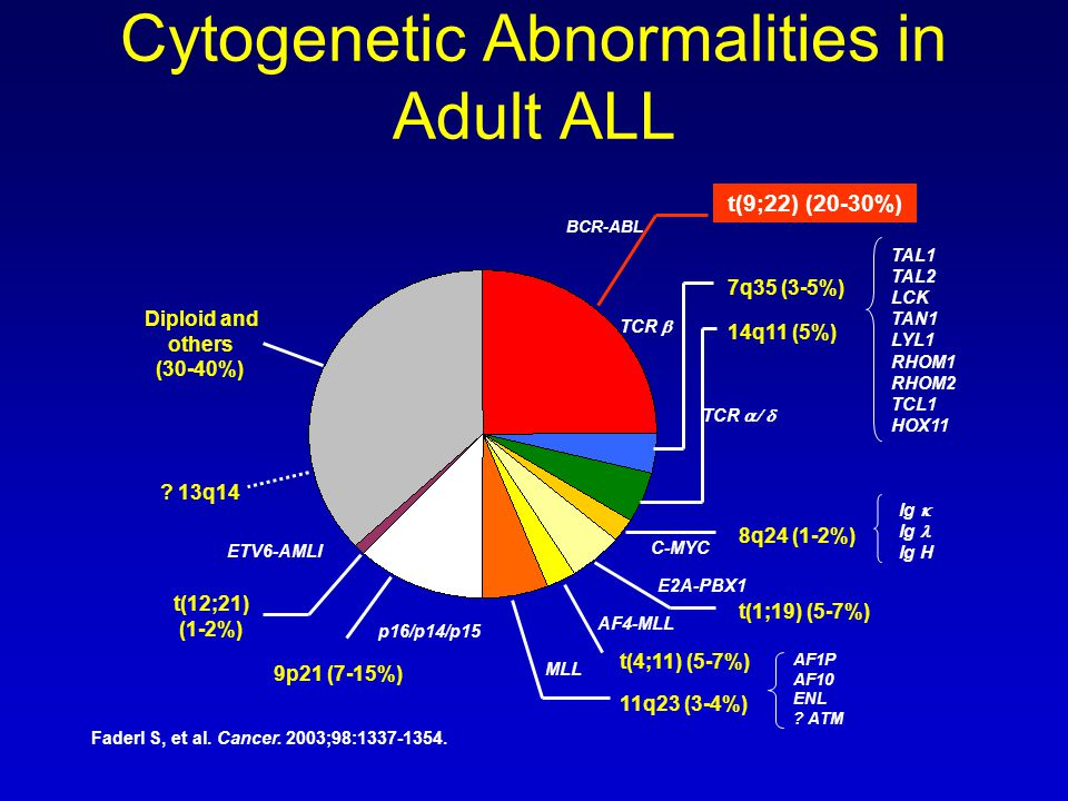 Cytogenetic Abnormalities in Adult ALL