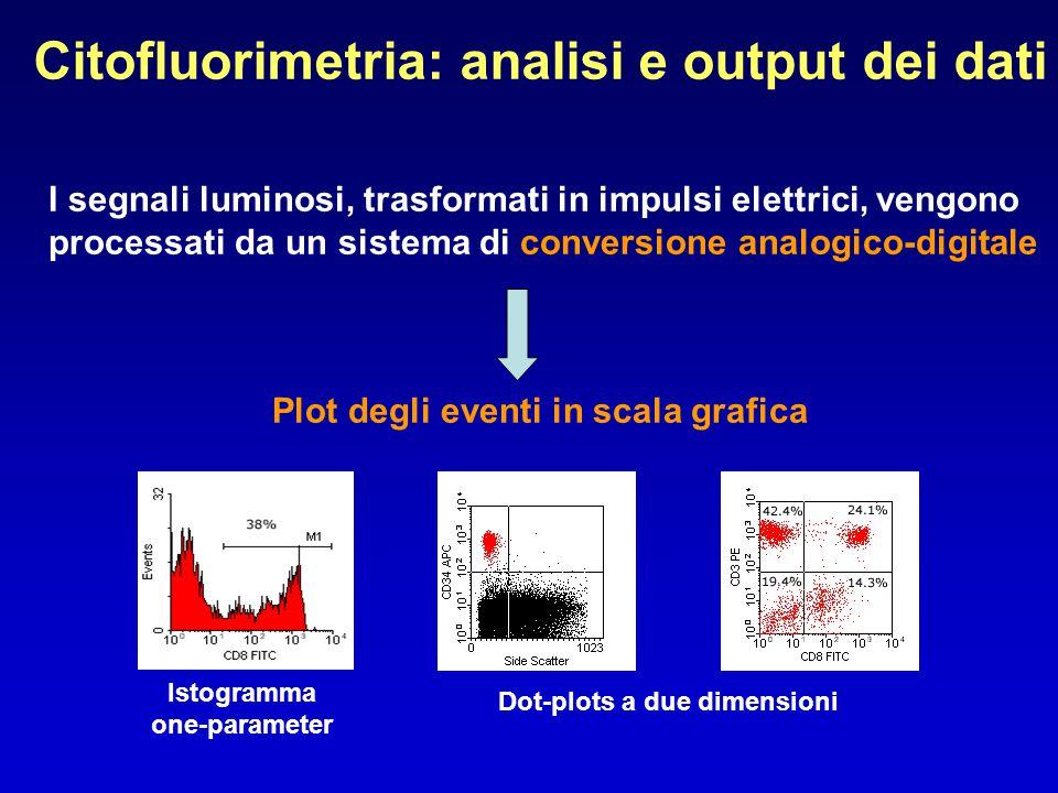 Citofluorimetria: analisi e output dei dati