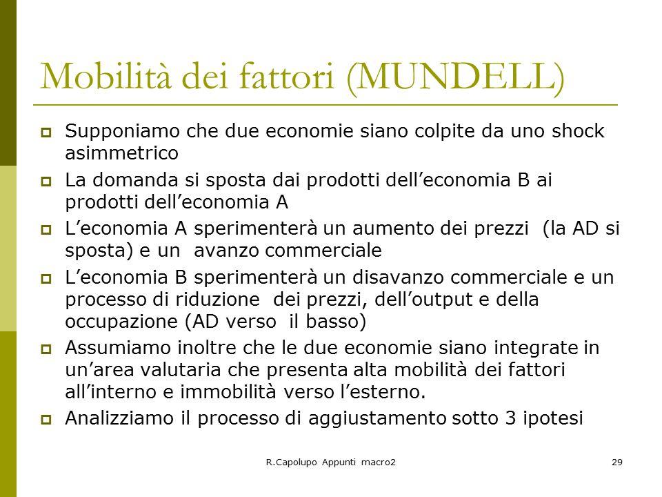 Mobilità dei fattori (MUNDELL)