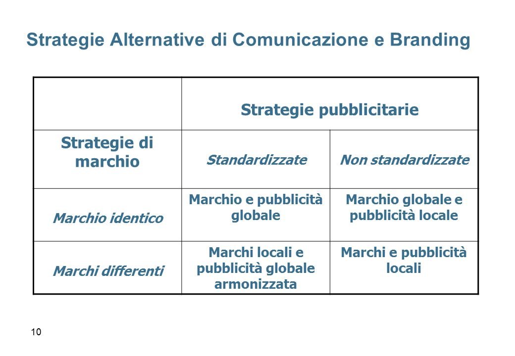 Strategie Alternative di Comunicazione e Branding