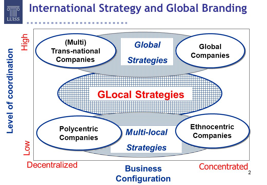 Companies that have multi country strategy