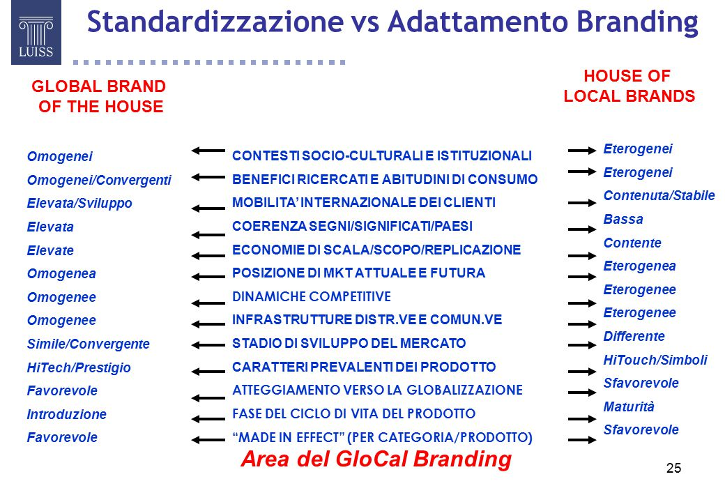 Area del GloCal Branding