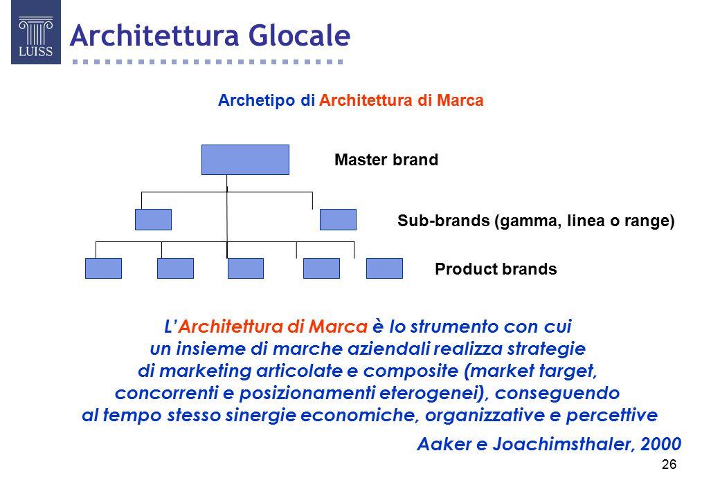 Architettura Glocale L'Architettura di Marca è lo strumento con cui