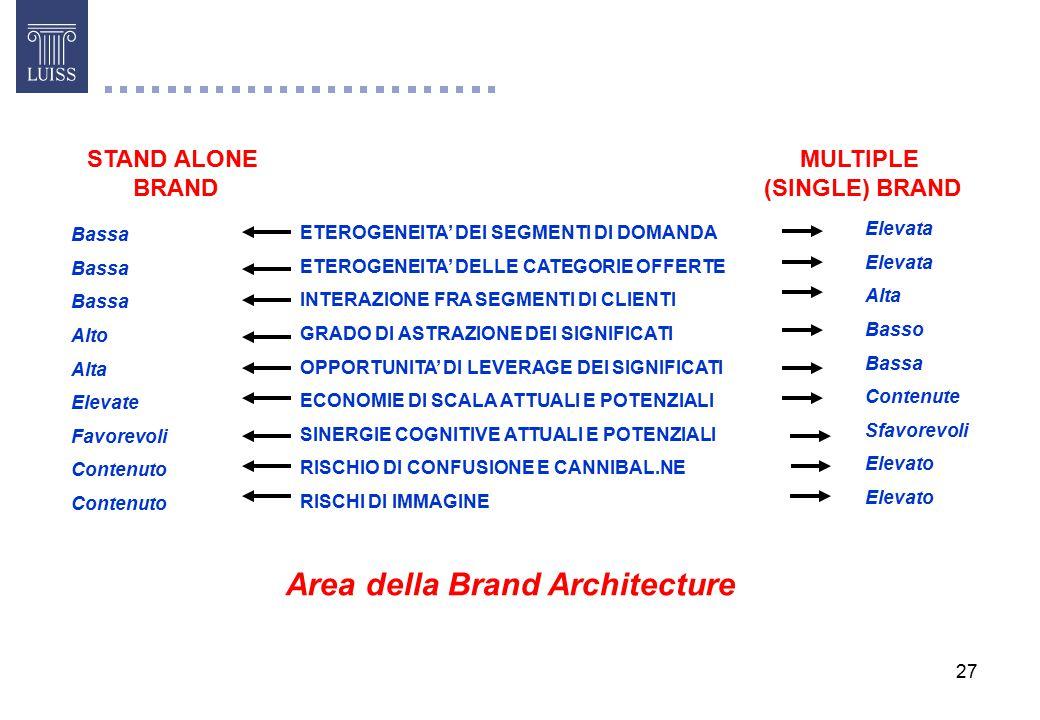 Area della Brand Architecture