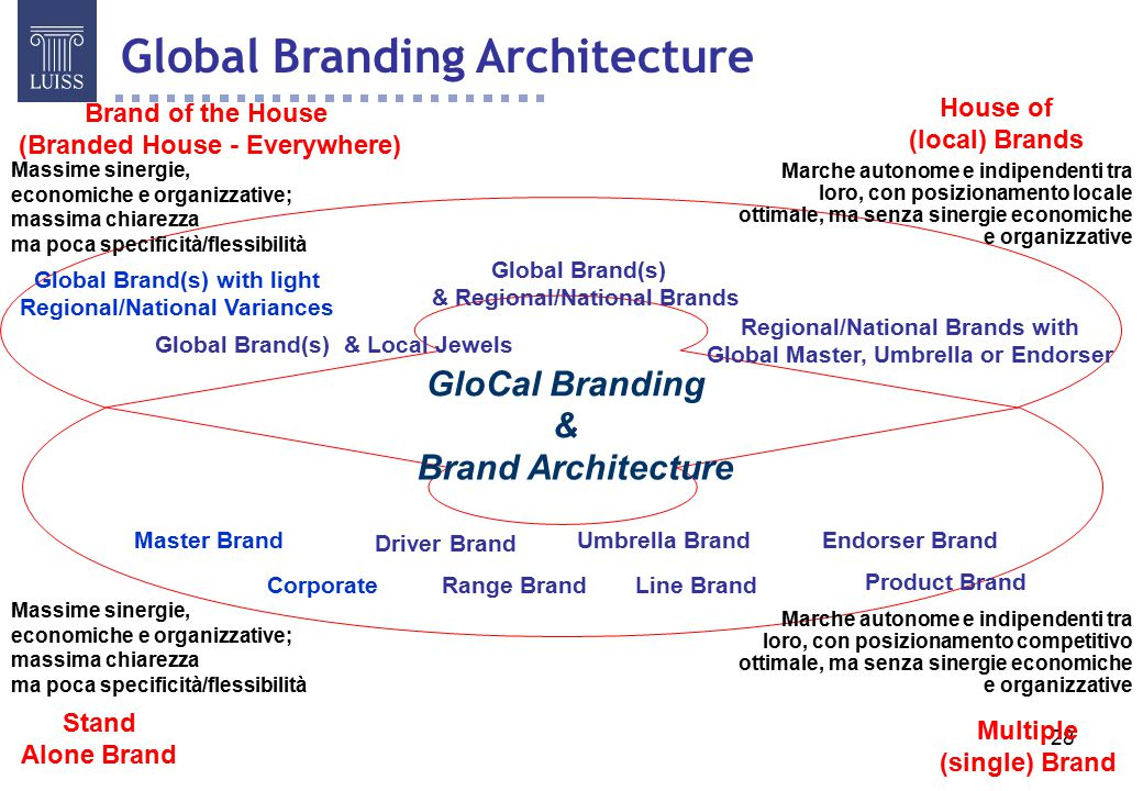 Global Branding Architecture