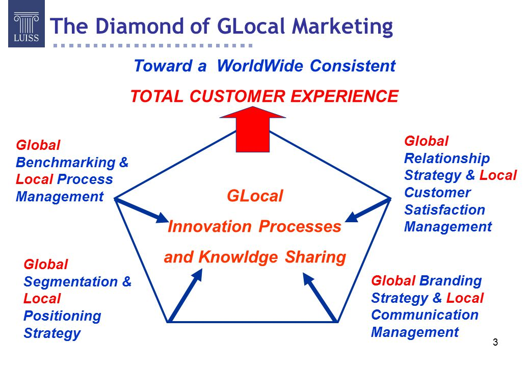 Toward a WorldWide Consistent TOTAL CUSTOMER EXPERIENCE
