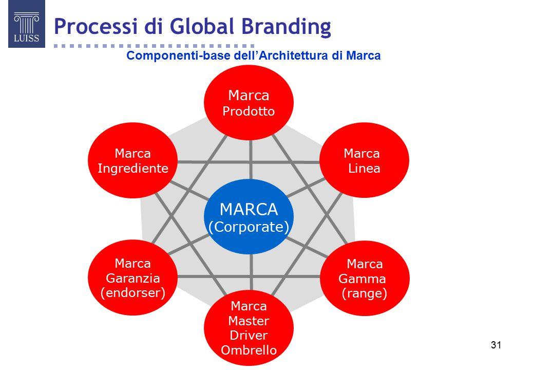 Componenti-base dell'Architettura di Marca