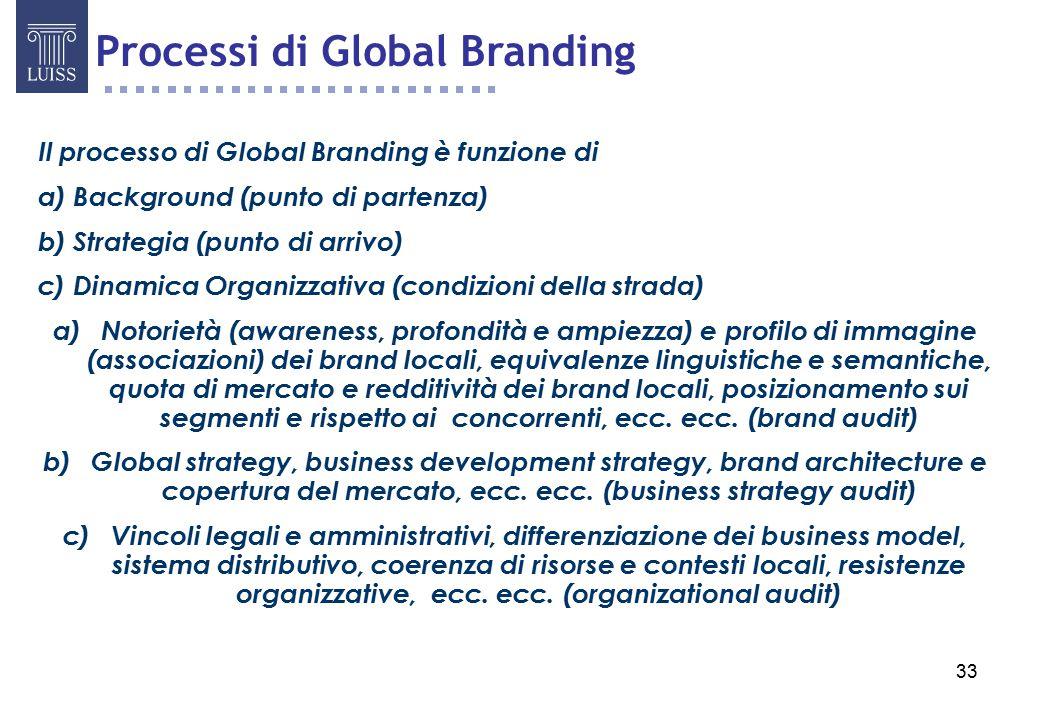 Processi di Global Branding
