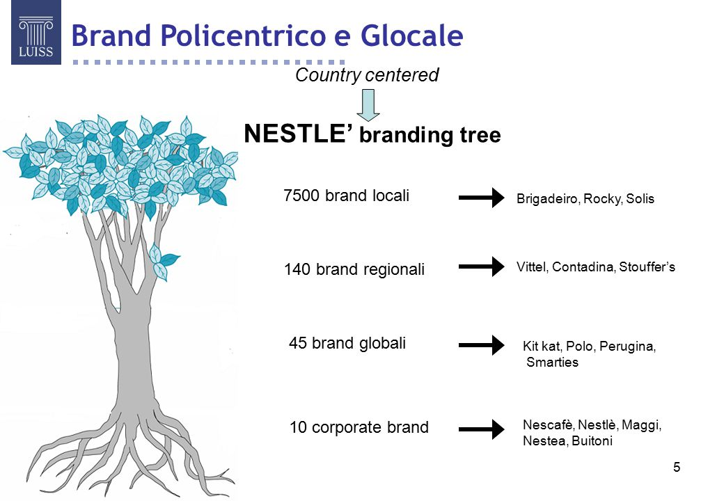 Brand Policentrico e Glocale