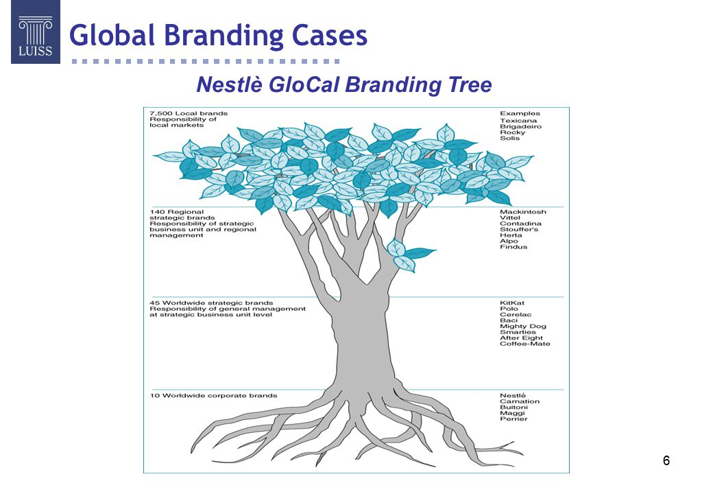 Nestlè GloCal Branding Tree