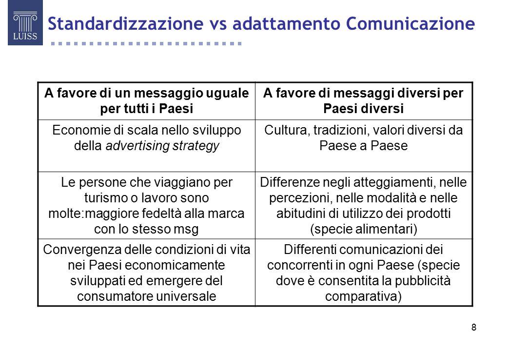 Standardizzazione vs adattamento Comunicazione
